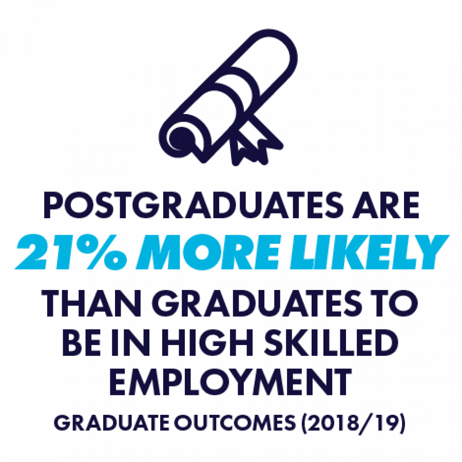 PG 20% more likely than UG to be in highly skilled employment