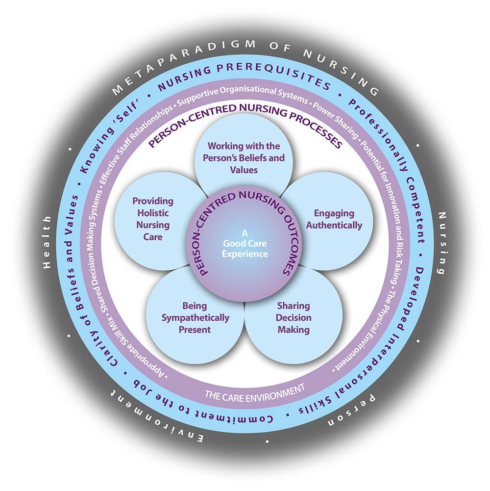 Nursing Framework