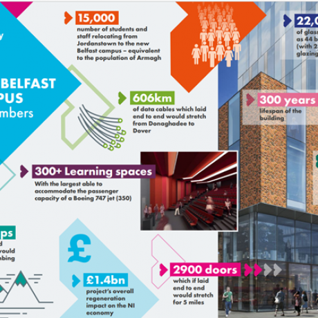 The New Ulster University Belfast Campus by Numbers