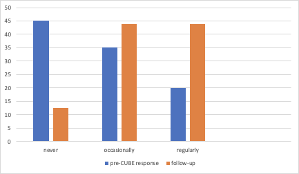 Graph showing pre-CUBE Response and Follow Up
