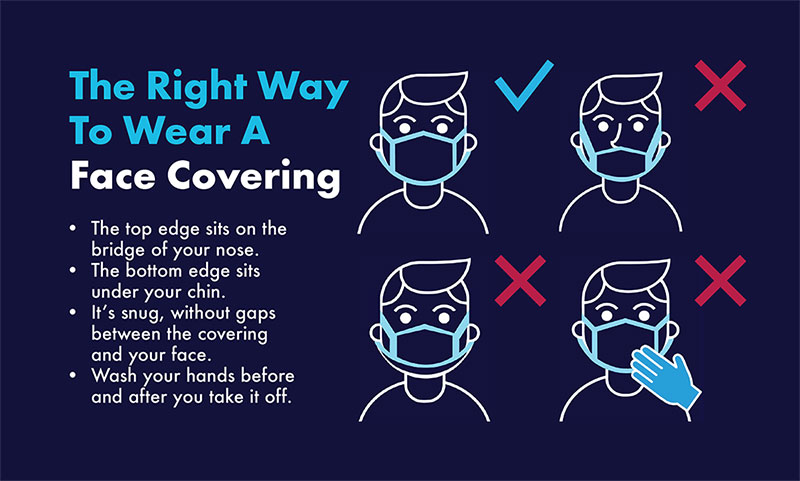 The right way to wear a face covering